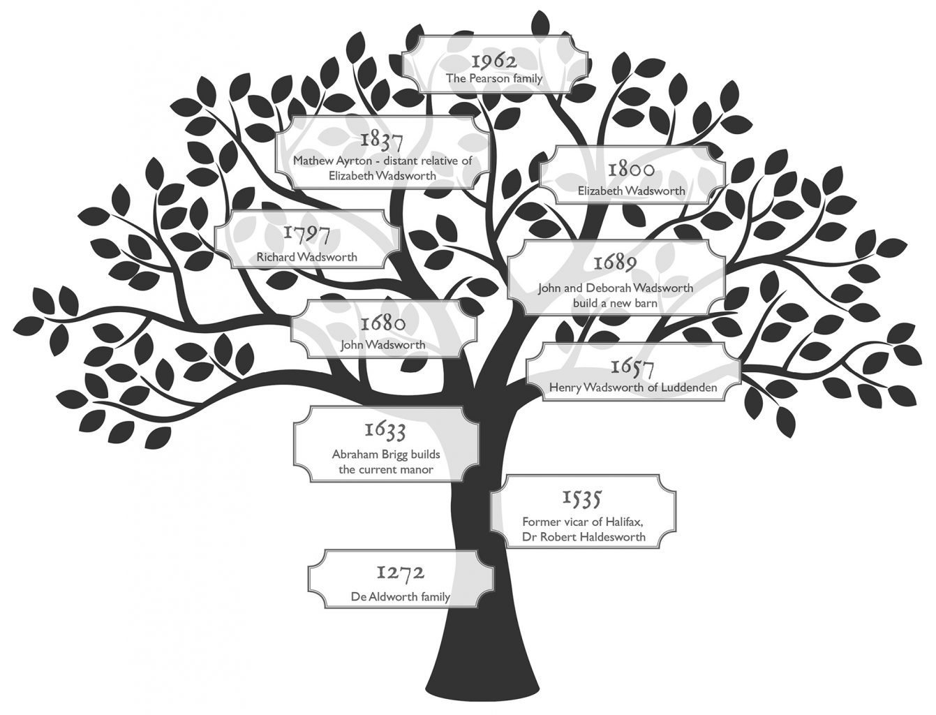 Family tree and history of Holdsworth House west yorkshire